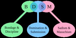 2000px-BDSM_acronym.svg
